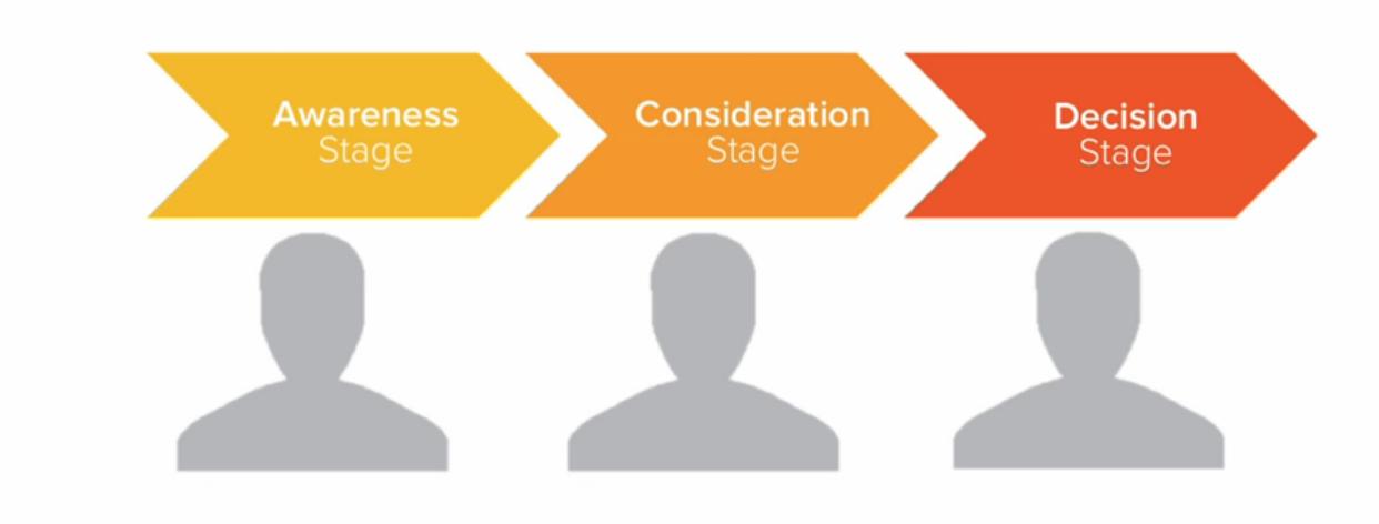 The Buyer's Journey framework illustrated inforgraphic