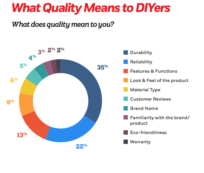 perceived-quality