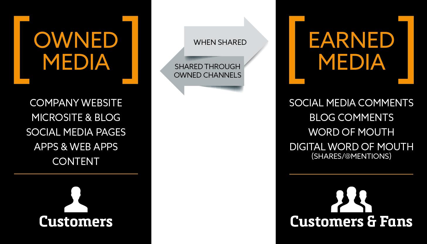 earned-media-vs-owned-media.jpg