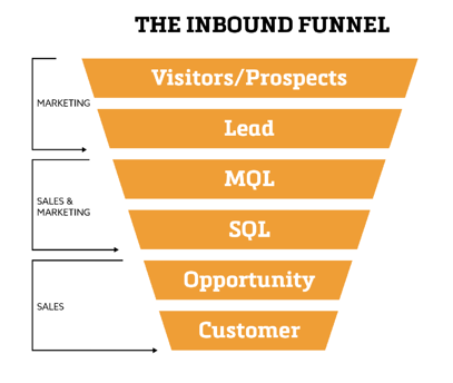 the-inbound-funnel-labeled.png